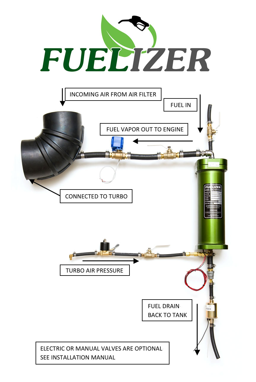Diesel Fuelizer - Click Image to Close